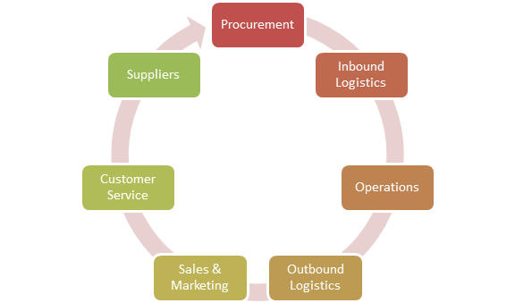 wal marts supply chain management practices case study