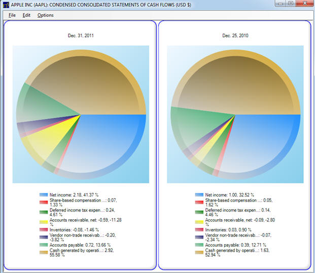 Pie trading system