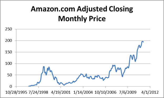 amazon historical share price graph